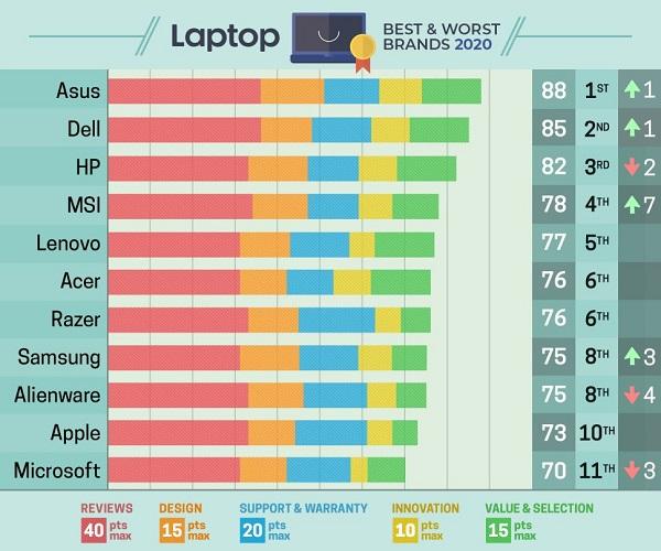 Bảng xếp hạng các thương hiệu laptop tốt nhất thế giới, đứng đầu là Asus