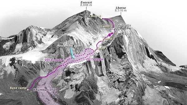 Tuyến đường lên đỉnh Everest