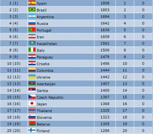 bảng xếp hạng bóng đá futsal thế giới mới nhất các đội tuyển